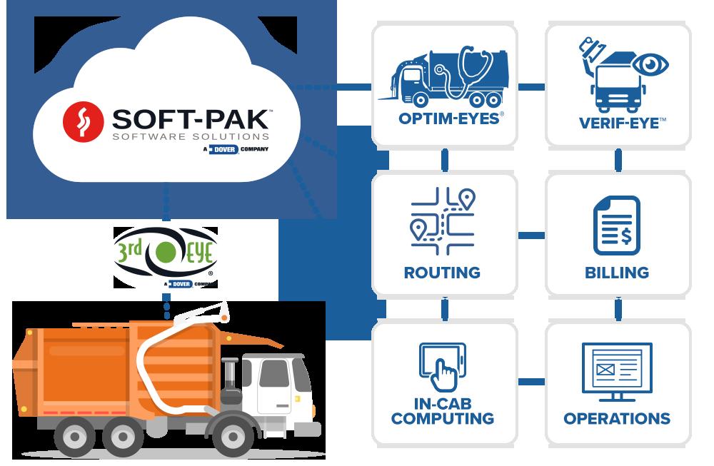 3rd Eye Garbage Truck Fleet Management Software